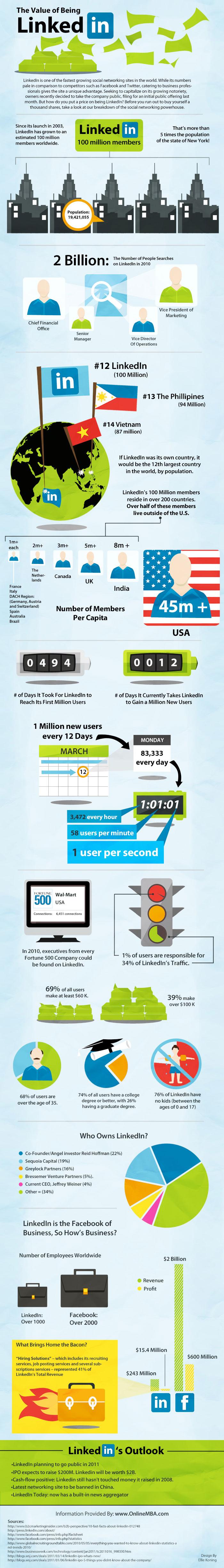linkedin-infografia
