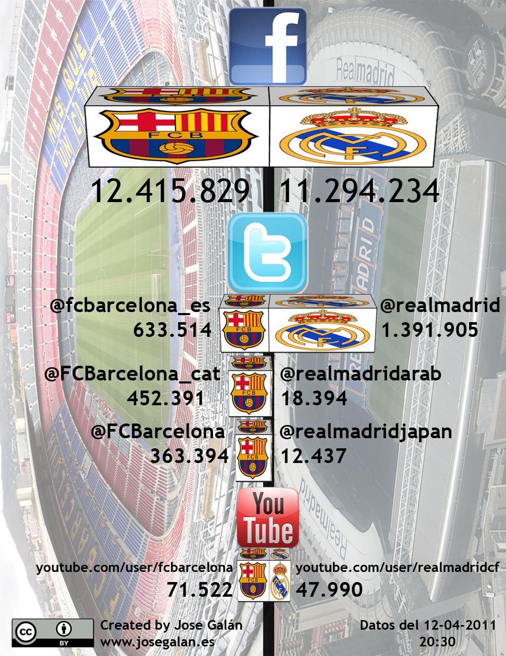 futbol-en-social-media