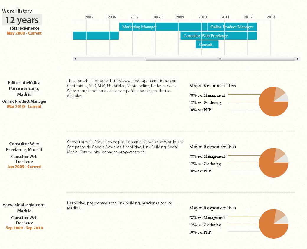 Kinzaa.com currículum infográfico desde LinkedIn