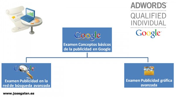 certificado de adwords