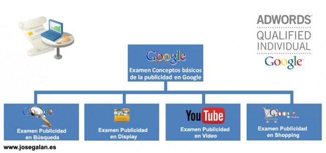 certificados adwords e1427612444630 Examen de certificación de Google Adwords