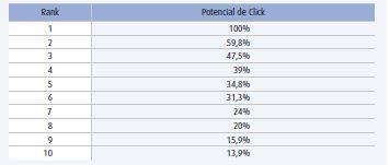 potencial-de-click