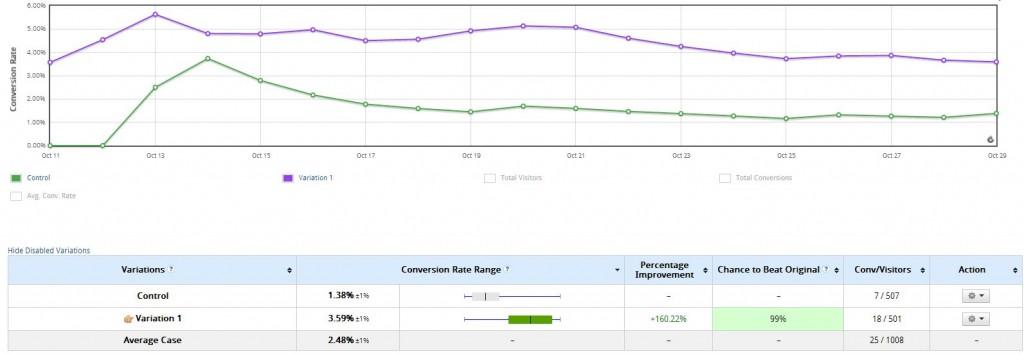 ratios de conversión