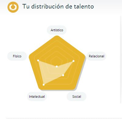 talento cuvitt