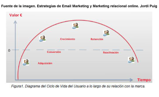 email marketing relacional