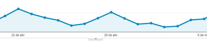 vision analytics Anotaciones en Google Analytics