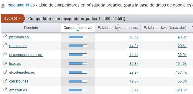 competidores organicos