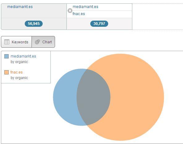 dominio grafico SEMrush, palabras clave, SEO y SEM todo en uno