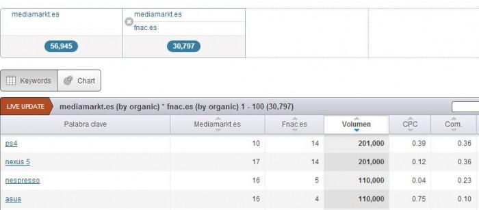 dominio organico