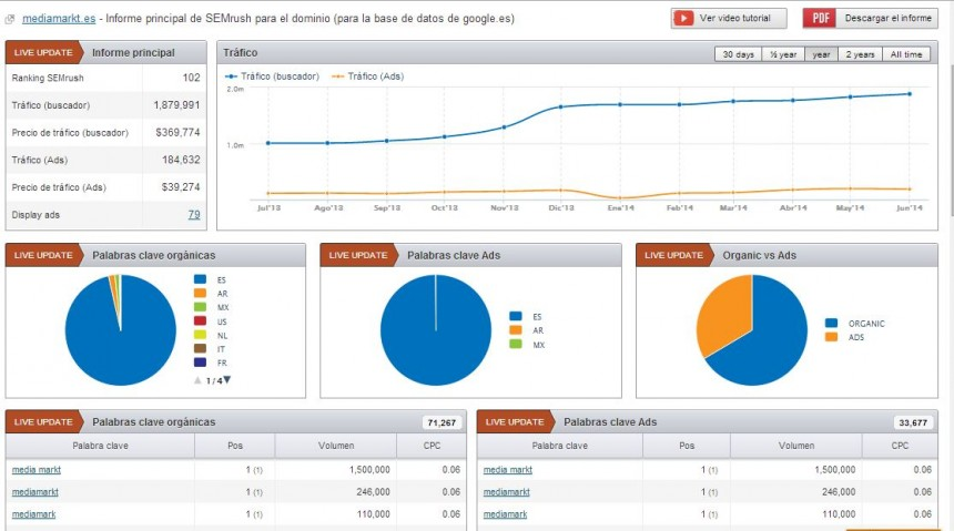 informe dominio semrush