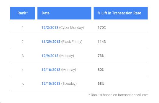 volumen ventas online