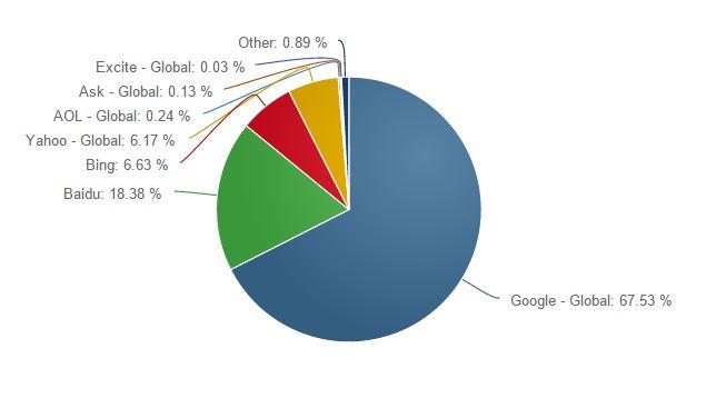 buscadores mundo 2014 Datos de buscadores y navegadores en España en 2014