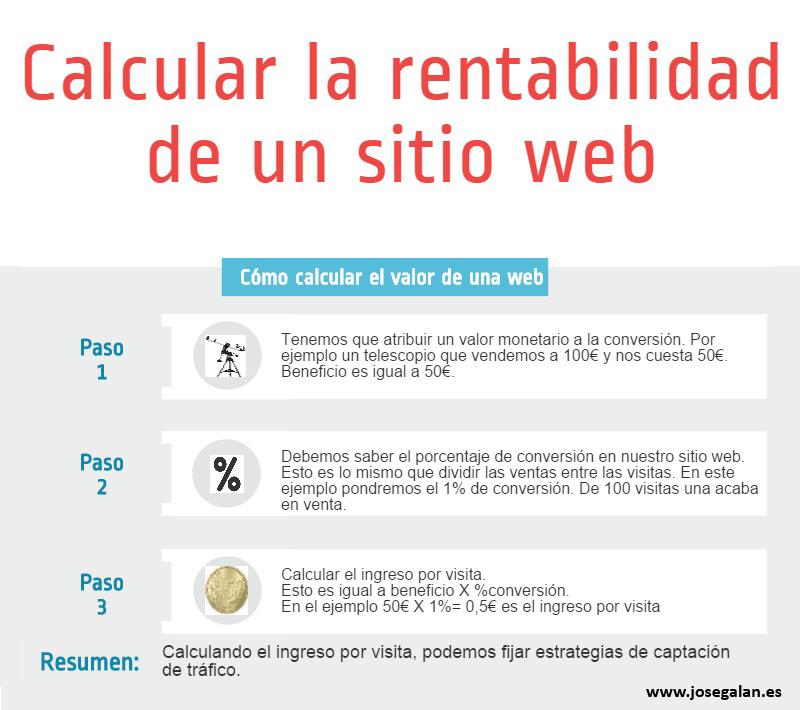 rentabilidad web Cómo calcular la rentabilidad de una web