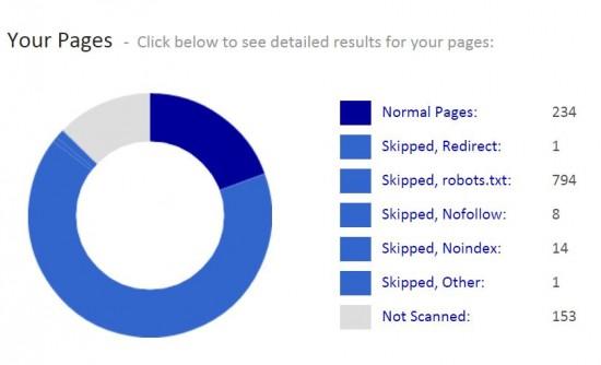 informes siteliner