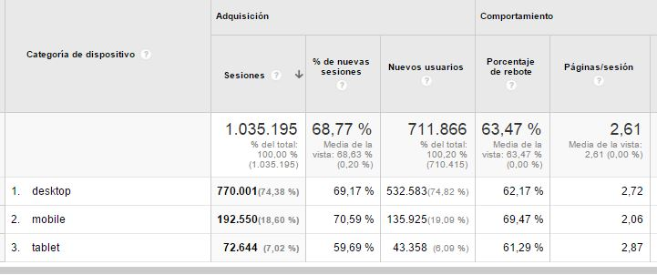 moviles analytics