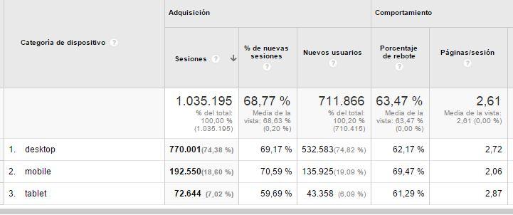 moviles analytics 7 informes de Google Analytics que le gustarán a tus CEOs