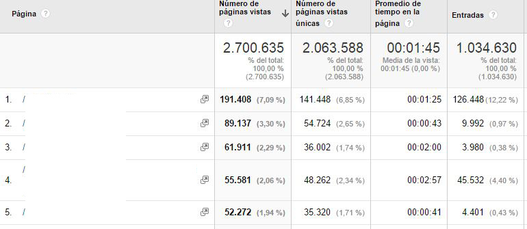 pages views analytics