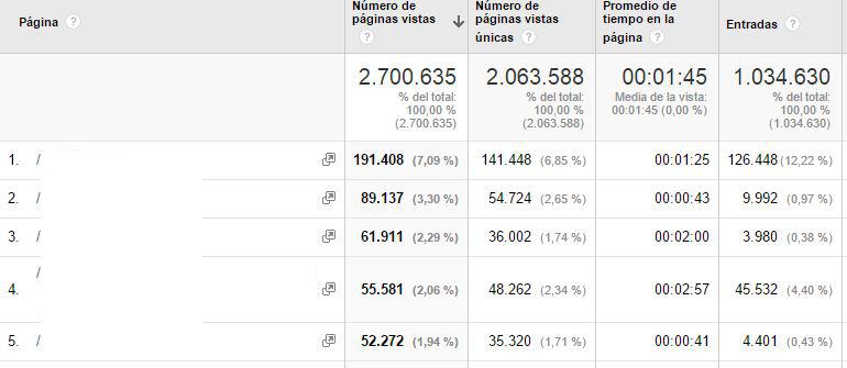 paginas vistas analytics