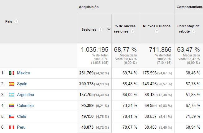 ubicacion analytics 7 informes de Google Analytics que le gustarán a tus CEOs