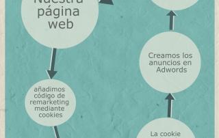 remarketing en adwords