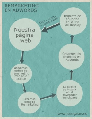 remarketing en adwords