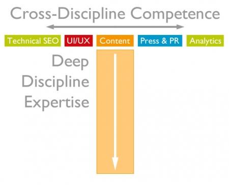 disciplinas competencias 5 competencias necesarias para redactar en marketing de contenidos