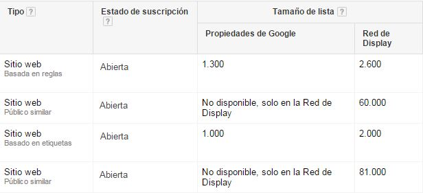 lista remarketing busqueda Remarketing en Adwords. La guía definitiva
