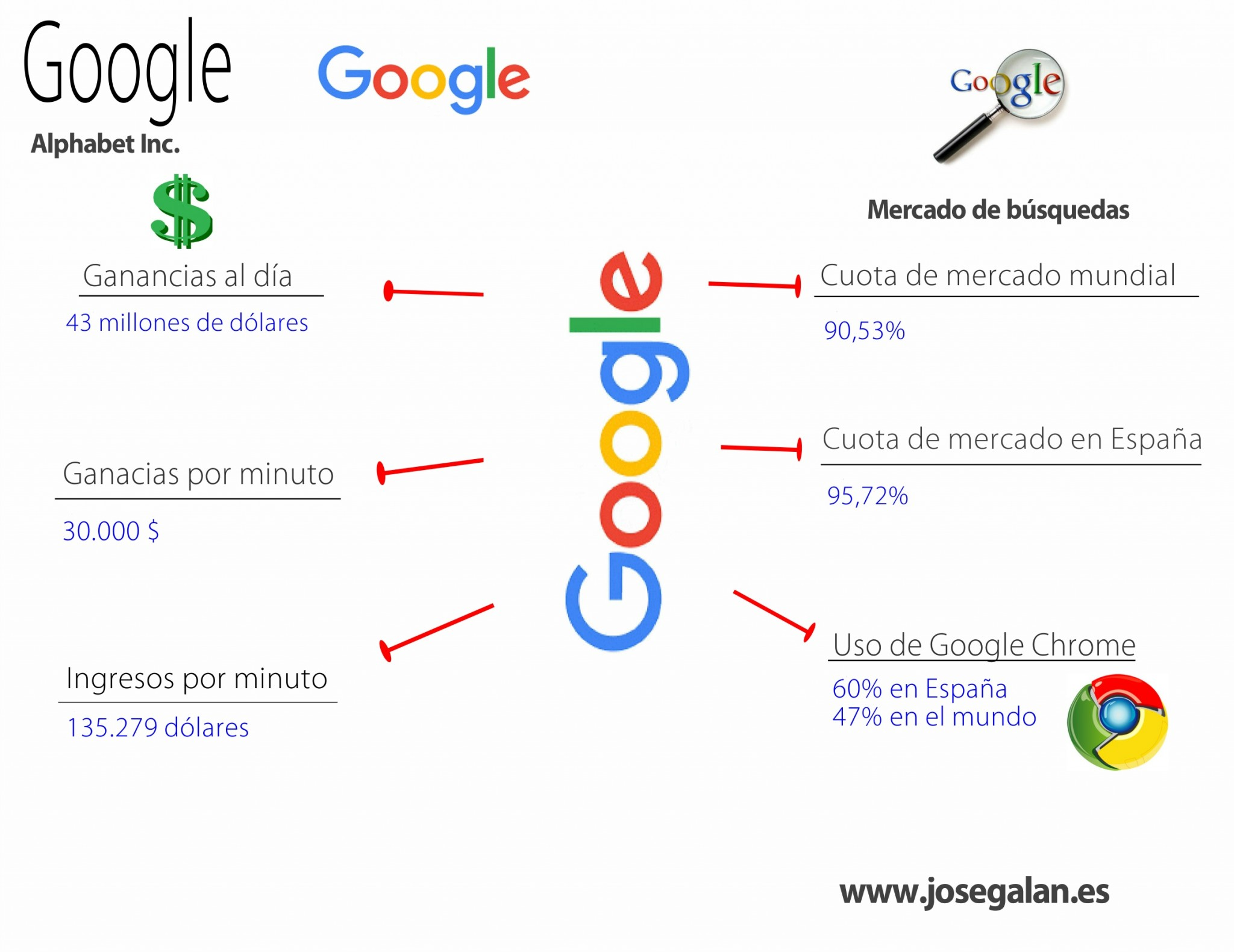 ganancias google