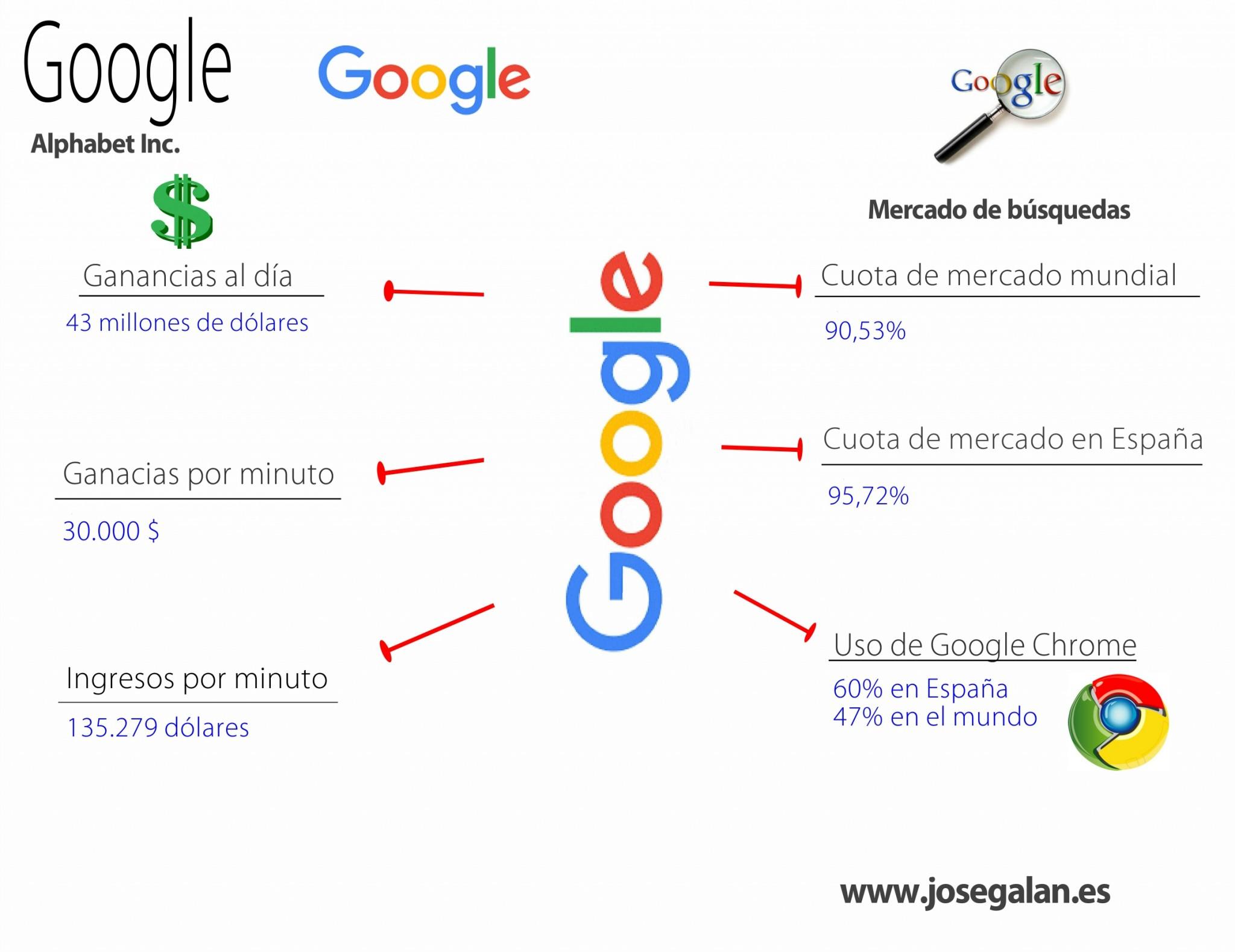 ganancias google