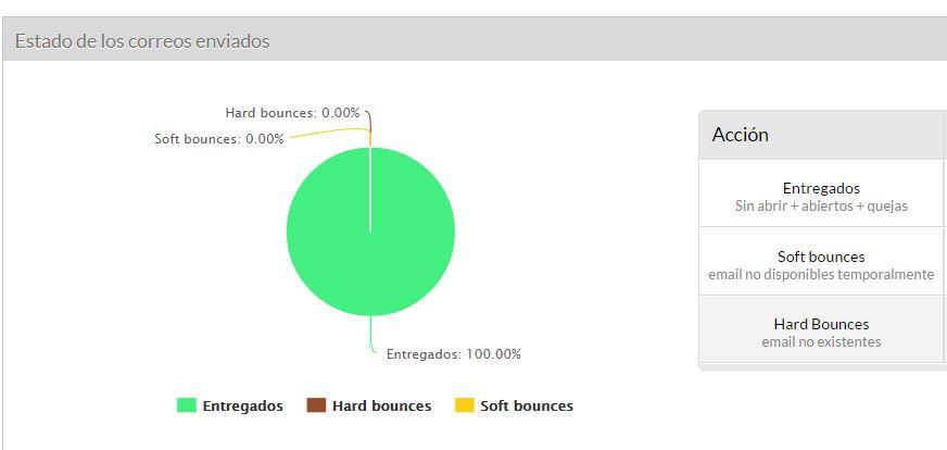informe acumbamail Acumbamail plataforma de email marketing gratuita hasta 2.000 envíos