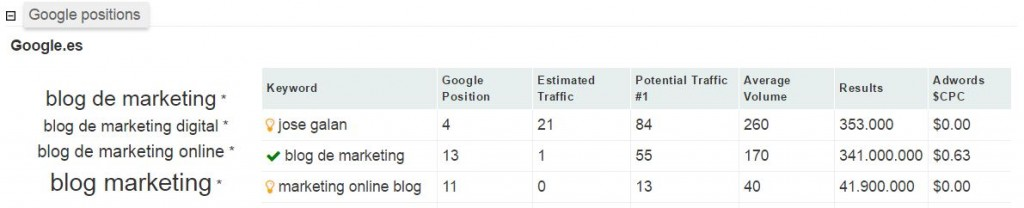 google positions