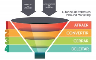 laves para desarrollar una estrategia efectiva de inbound marketing