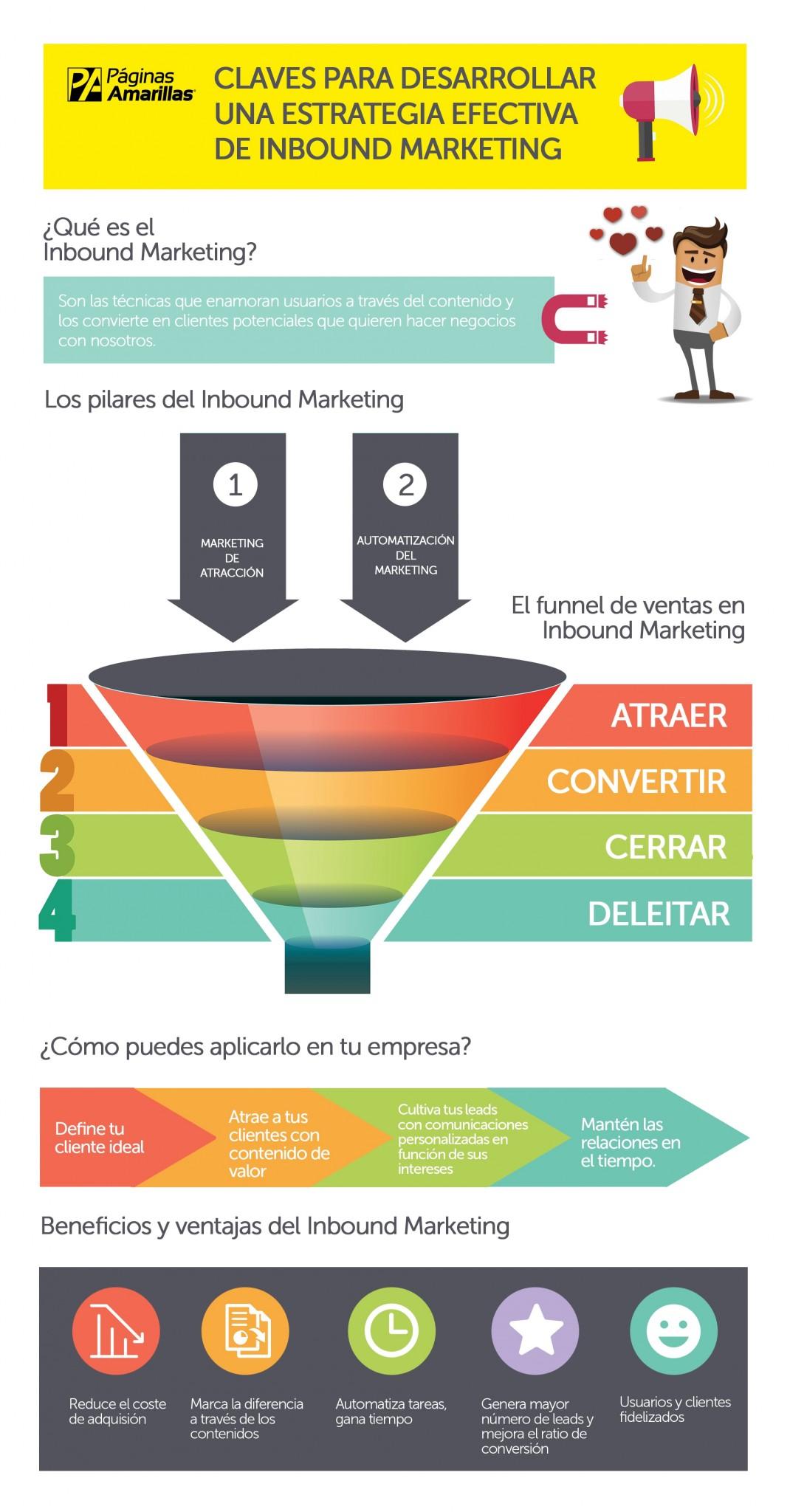 laves para desarrollar una estrategia efectiva de inbound marketing