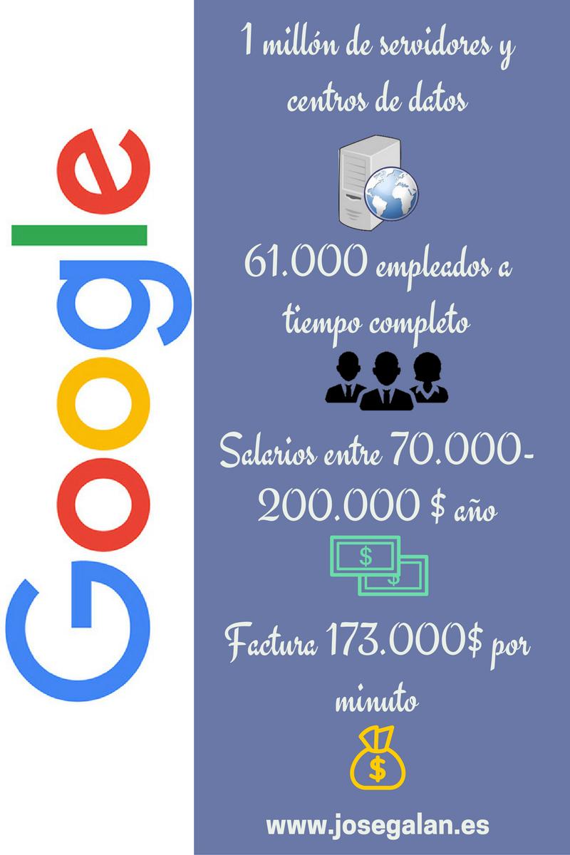 datos de google