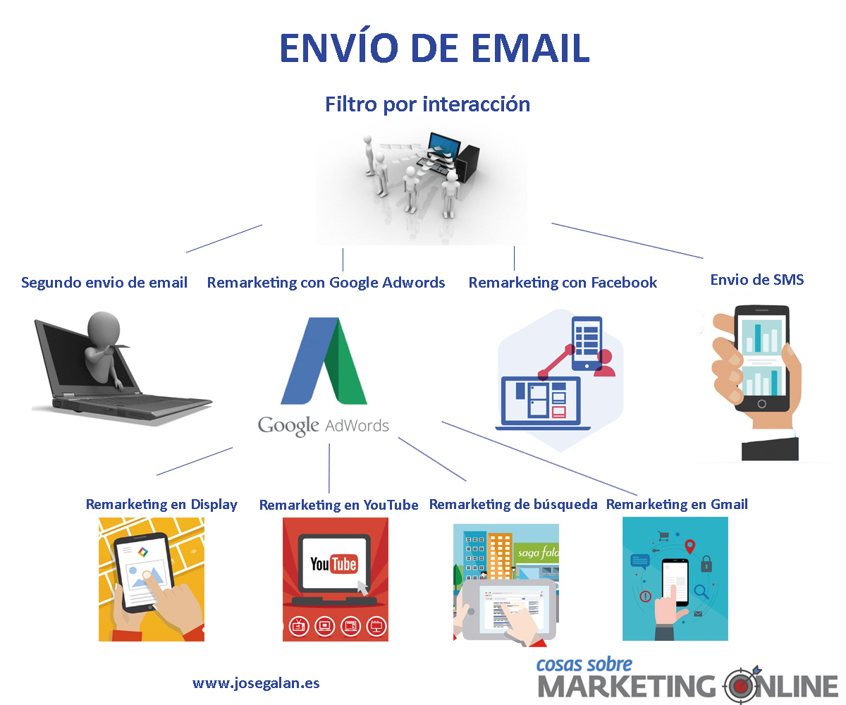 estrategias email
