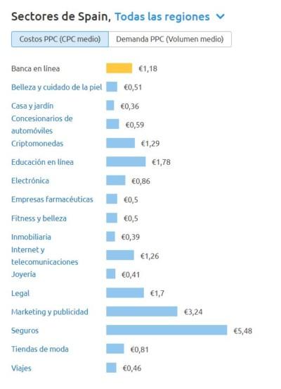 cpc medio sectores
