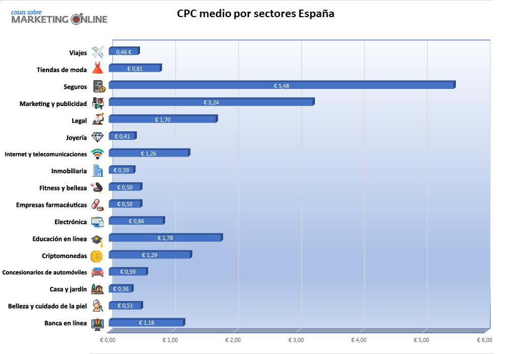cpc medio por sectores españa