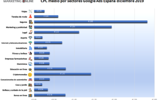 cpc medios sectores google ads