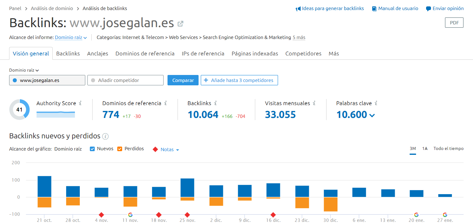 backlinks semrush