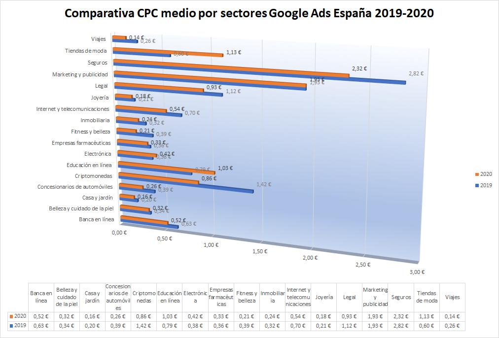 cpc 2019 2020 españa comparativa