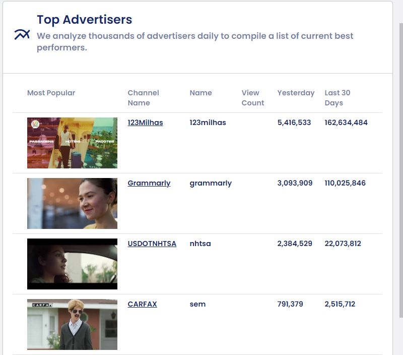 top anunciantes youtube