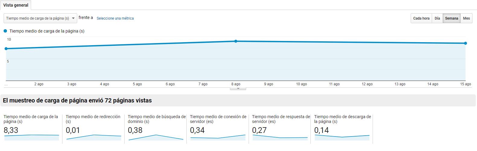 speed google analytics